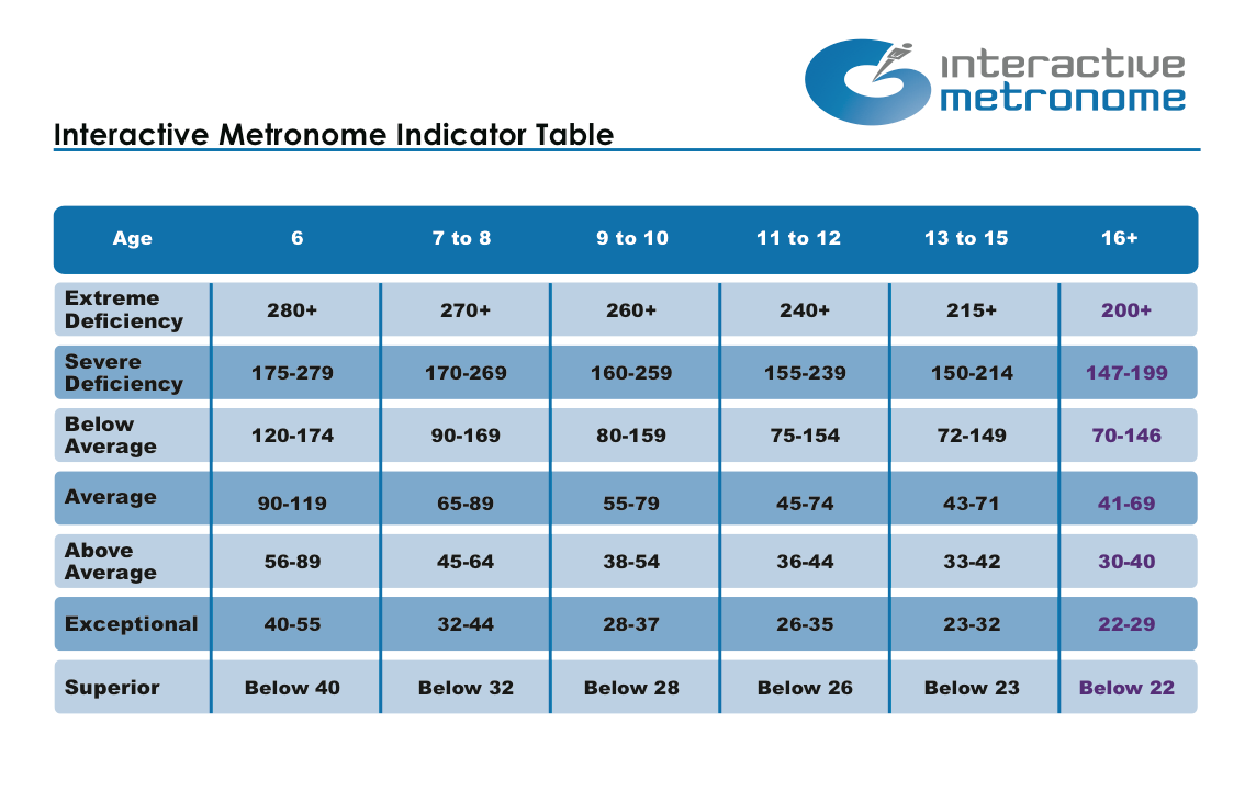Encompass Health Support - Interactive Metronome